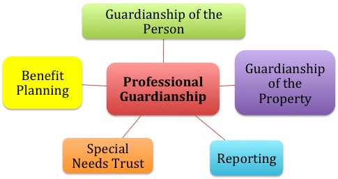 https://privateguardian.files.wordpress.com/2012/10/guardianship.jpg?w=640